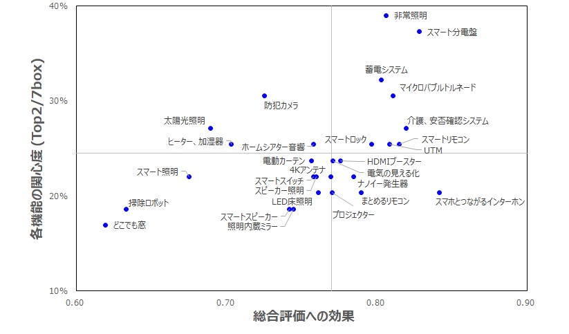 scatter_chart